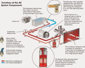 Car Air Conditioning System Components Car Air Conditioning System Wiring Diagram on