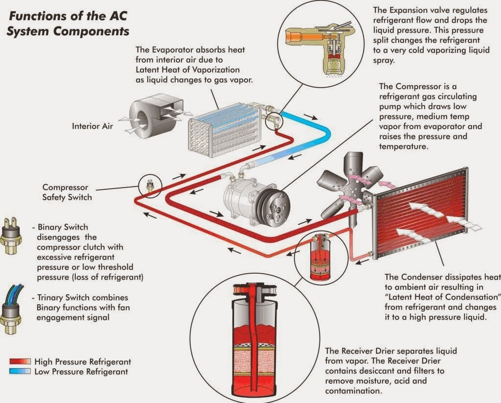 How does a car Air Conditioner work?