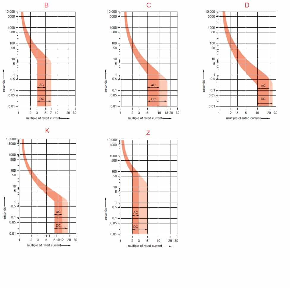B, C, D, K and Z curves in MCBs | Electrical Classroom