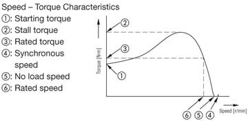 Induction motor Torque-Speed Characteristics