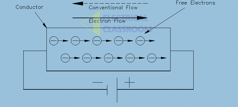 Direction of current flow in a conductor