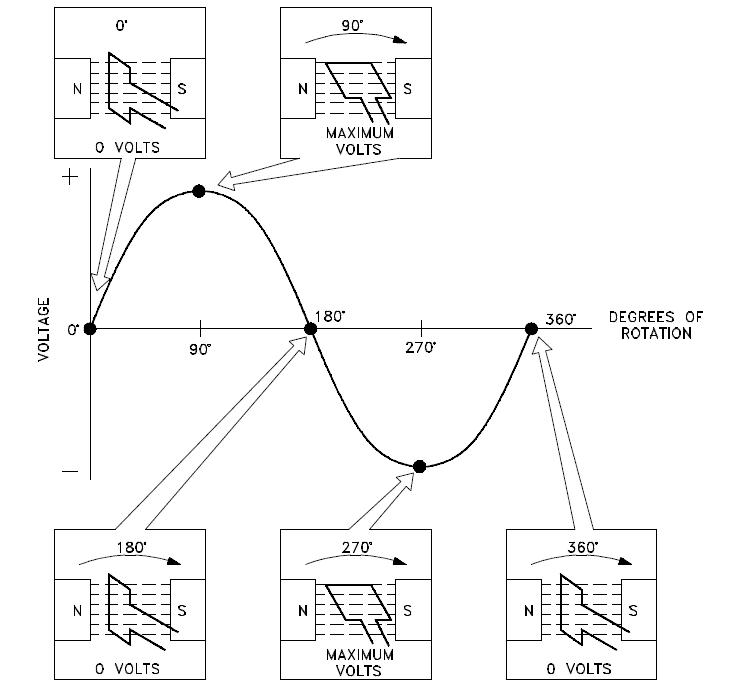 AC power diagram