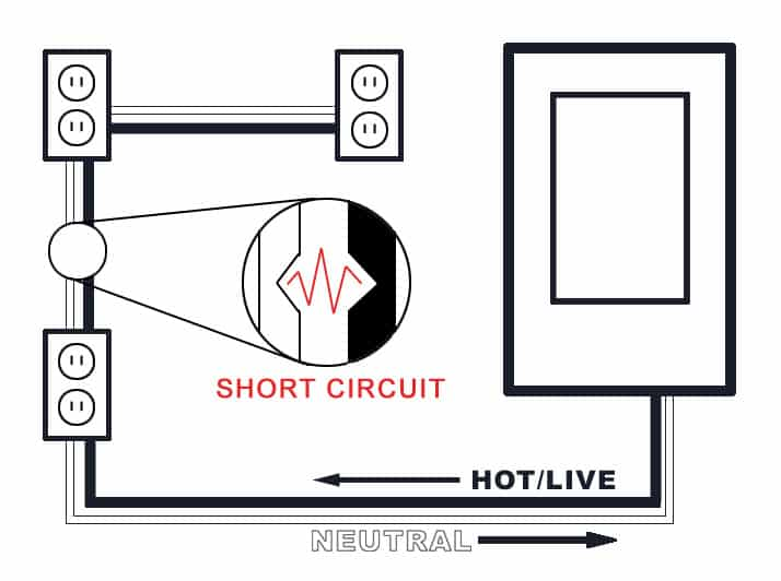 Short circuit explained