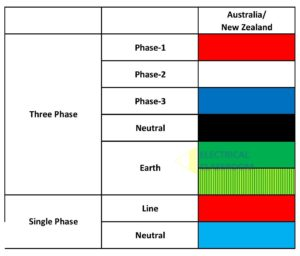 Wiring color code followed in Australia and New Zealand