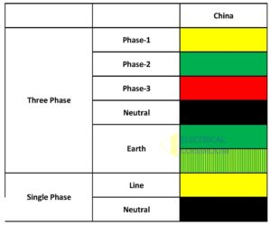 Wiring color code followed in China
