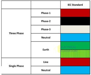 Wiring color code followed in European Union and UK