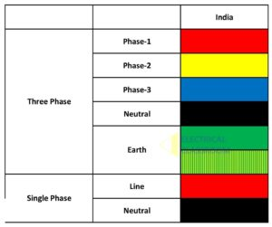 Wiring color code followed in India
