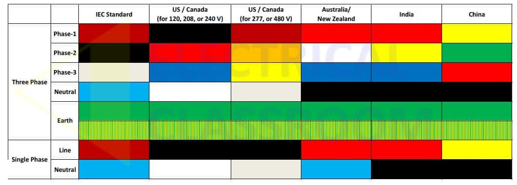International Wiring color codes.