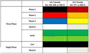 Wiring color code followed in the US and Canada