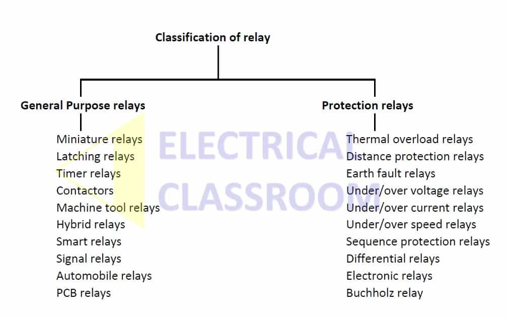 Classification of relays, types od relay