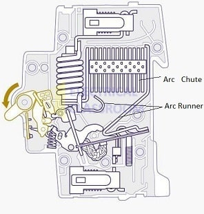 Structure of an Arc chute