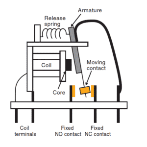Structure of electromechanical relays