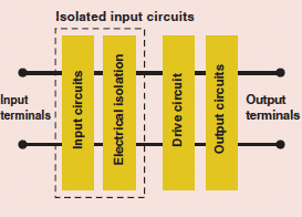 Constructoin of solid state relay Difference between electromechanical relays and solid-state relays