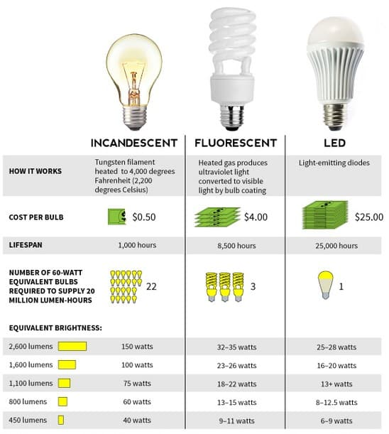 LED can save energy and electricity bill