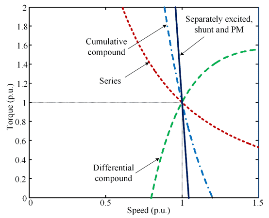 Speed torque characteristics of DC motor
