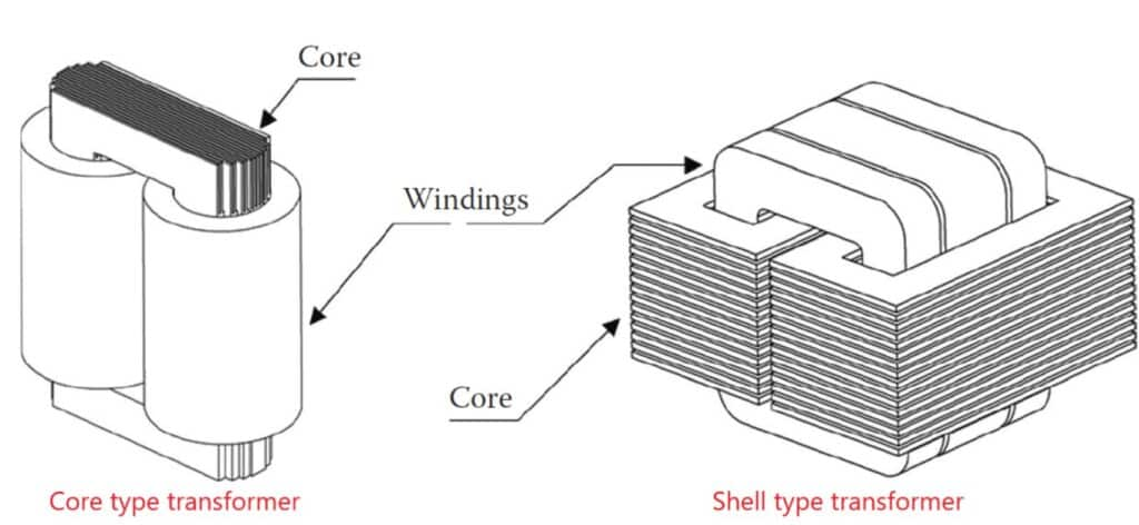 Shell type and core type transformers