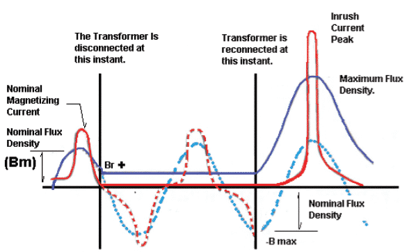 Magnetization inrush current in a transformer