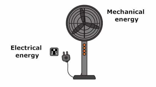 Electric motor - energy transformation in fans.