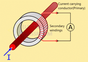 Construction and working principle of current transformers.