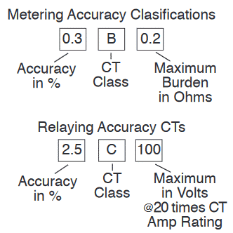 CT Accuracy class and rated burden