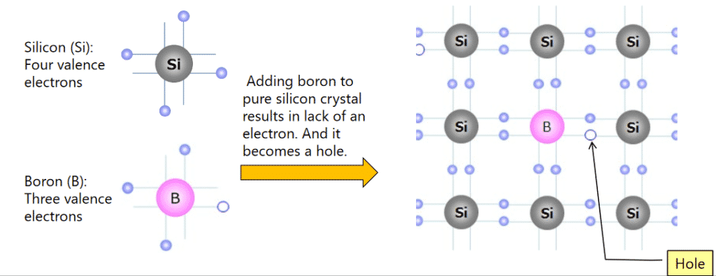 P-type semiconductor material