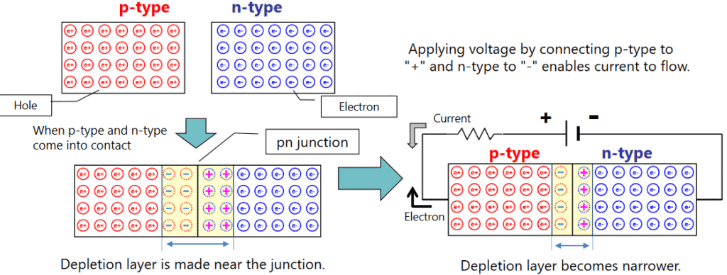 PN Junction diode, PN semiconductor Junction diode
