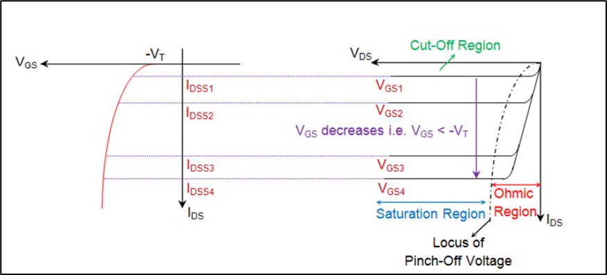 MOSFET Transfer and Output Characteristics- Electrical Classroom