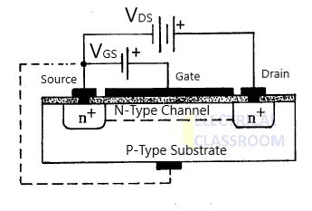 Figure 2. MOSFET Structure