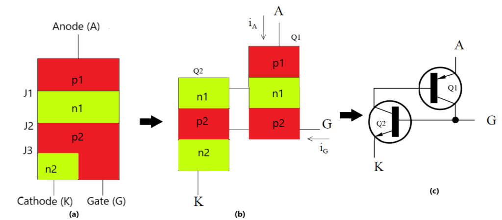 Two transistor model of Silicon Control Rectifier (SCR)