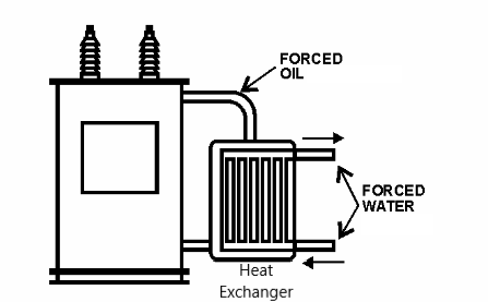 Oil Forced Water Forced (OFWF) Cooling