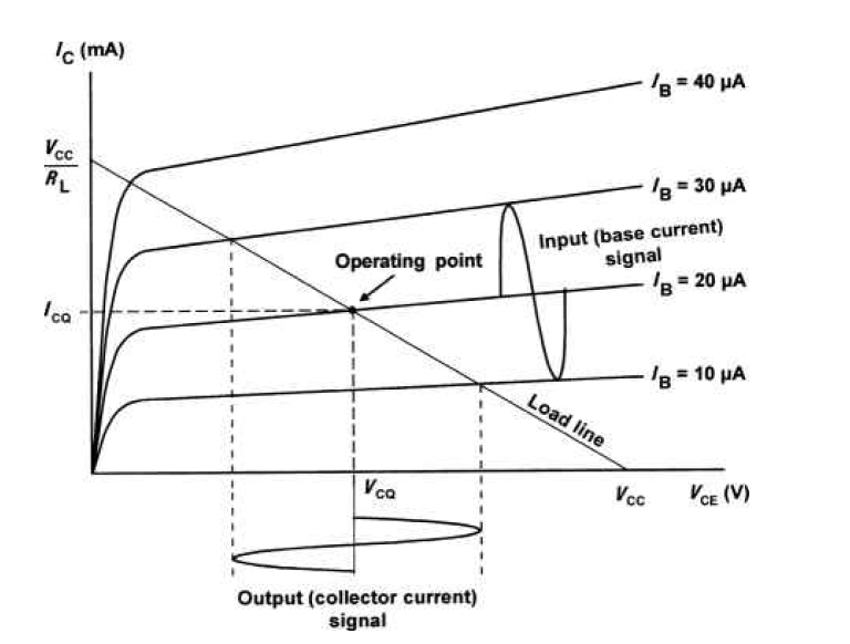 Operating point and quiescent values shown on the load line for a bipolar transistor operating in common-emitter mode