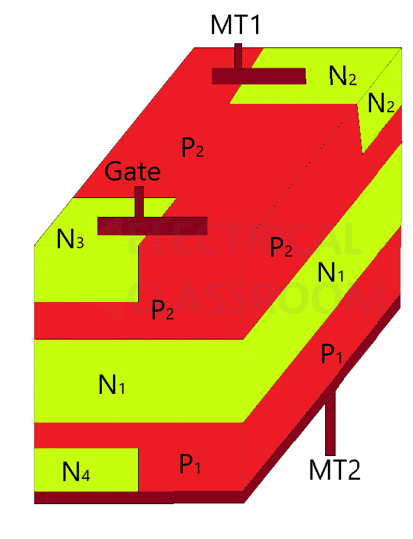 3D Structure of TRIAC - Cross sectional view of triac
