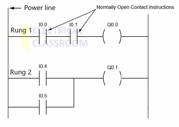 Interview questions on PLC : What is meant by ladder logic?